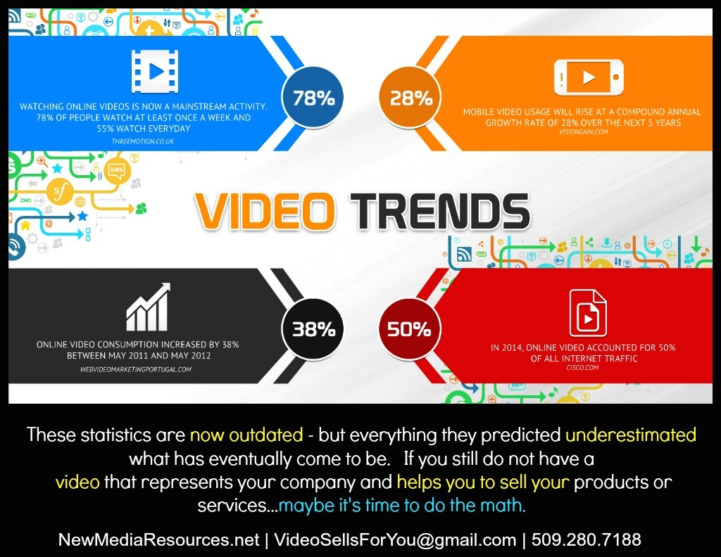 new media resources net video trends for 2014 were exceeded